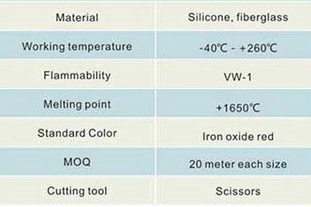 Tabla de datos protección térmica con fundas de silicona