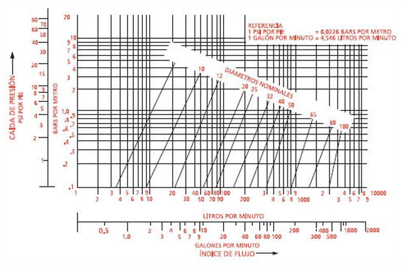 Tabla de datos técnicos de tubos flexibles, pérdida de presión