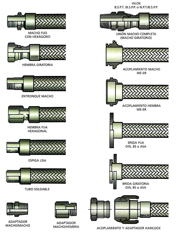 Esquema de los diferentes tipos de terminales para tubos flexibles de acero inoxidable